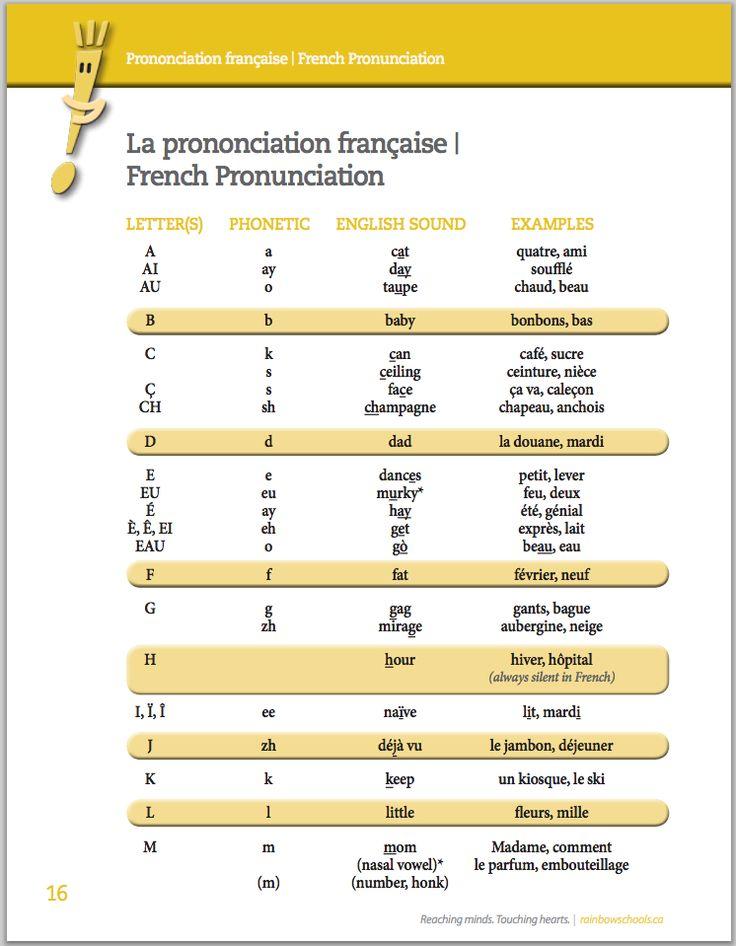 Talk to me French Computer Software – Indigo Books
